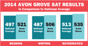 Avon Grove schools make gains - 11252014 0414PM