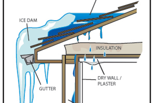 Ice dams form when melted snow refreezes near the edge of your roof, causing water to back up and seep in under your shingles.