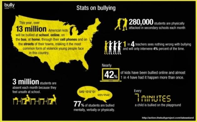 statsonbullying