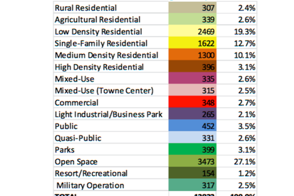This table from Herriman's general plan shows the city's future land use plan by acreage and percentage. (Herriman City)