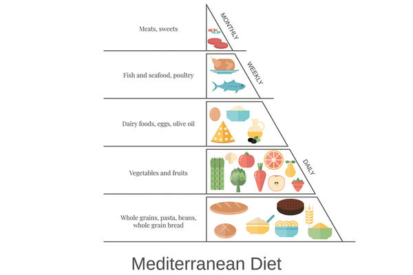 Mediterranean diet food guideline chart